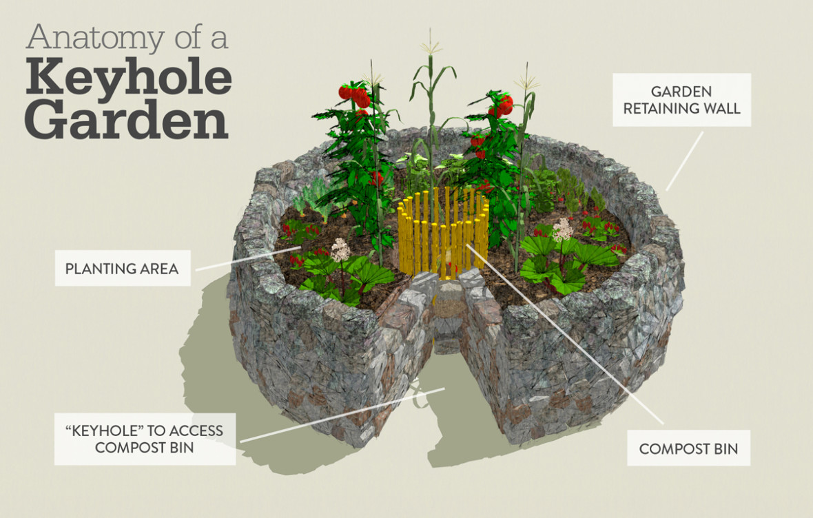 Anatomy of a Keyhole Garden - Bost Custom Homes on raised garden bed plans, classic garden plans, butterfly garden plans, woodland garden plans, annual garden plans, small garden plans, raised garden layout plans, round garden plans, gothic garden plans, window garden plans, rectangle garden plans, build garden cart plans, deer resistant garden plans, flower garden plans, survival garden plans, chinese garden plans, sensory garden plans, front garden plans, kitchen garden plans, straw bale garden plans,
